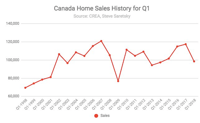 Canadian homes sales Q1
