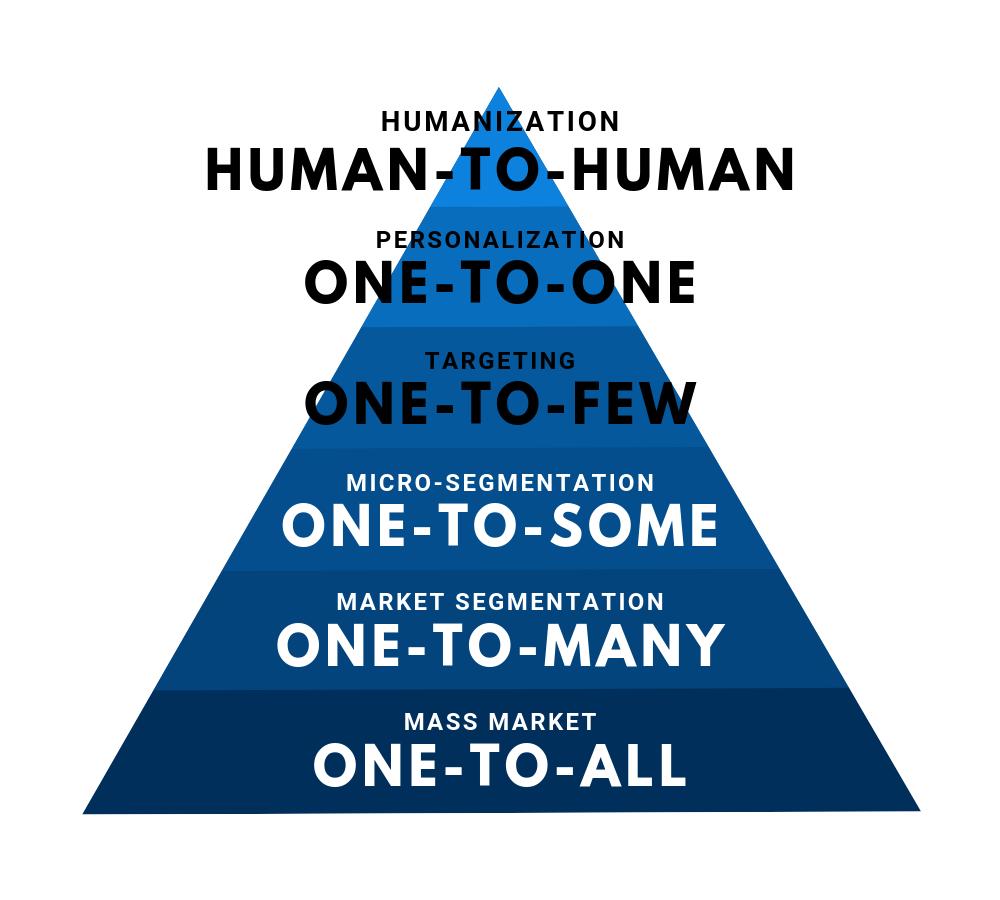 Mark Michael - From Mass Market towards Human-to-Human Humanization.png