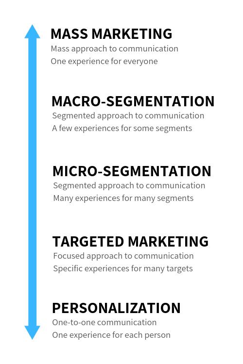 Mass Marketing to Personalization Spectrum.png