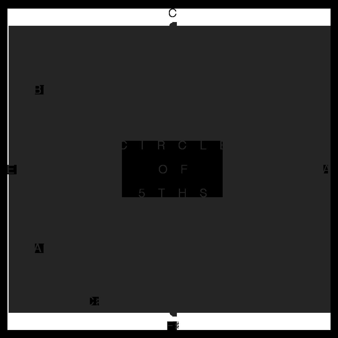 Circle of 5ths.png
