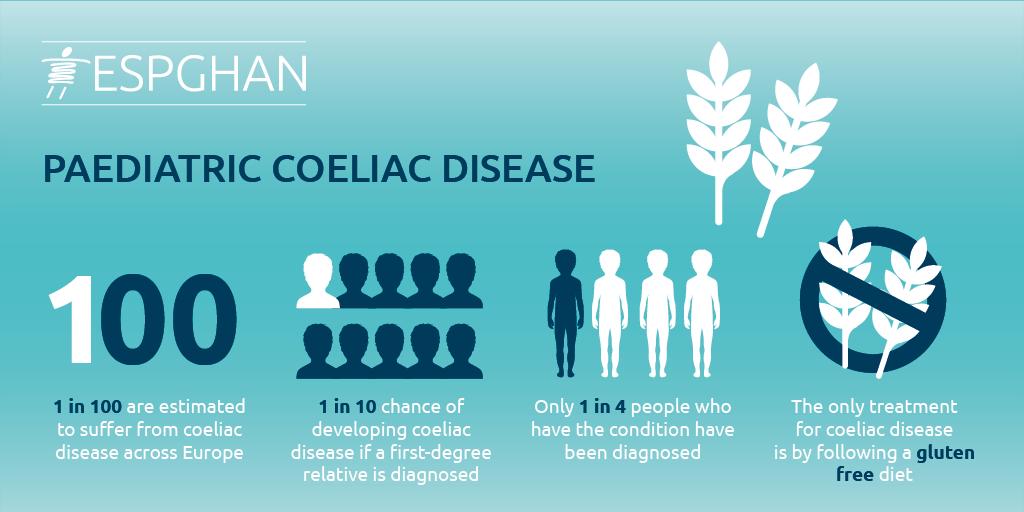 ESPGHAN 17 Coeliac Disease in Children.png