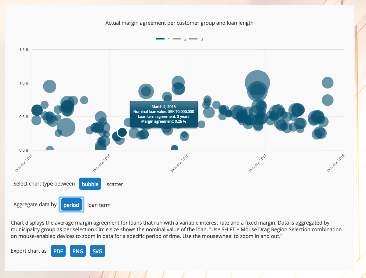 Detaljerade analyser i Nordkap Insight