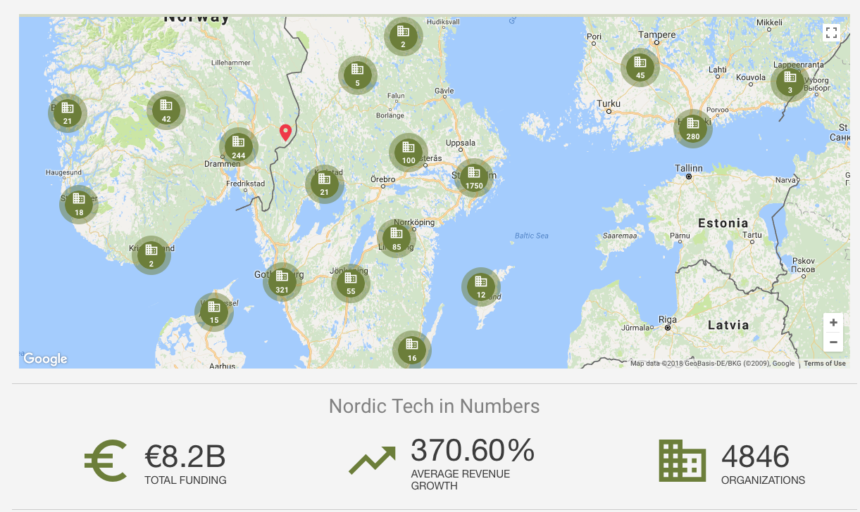 Nordic tech investments