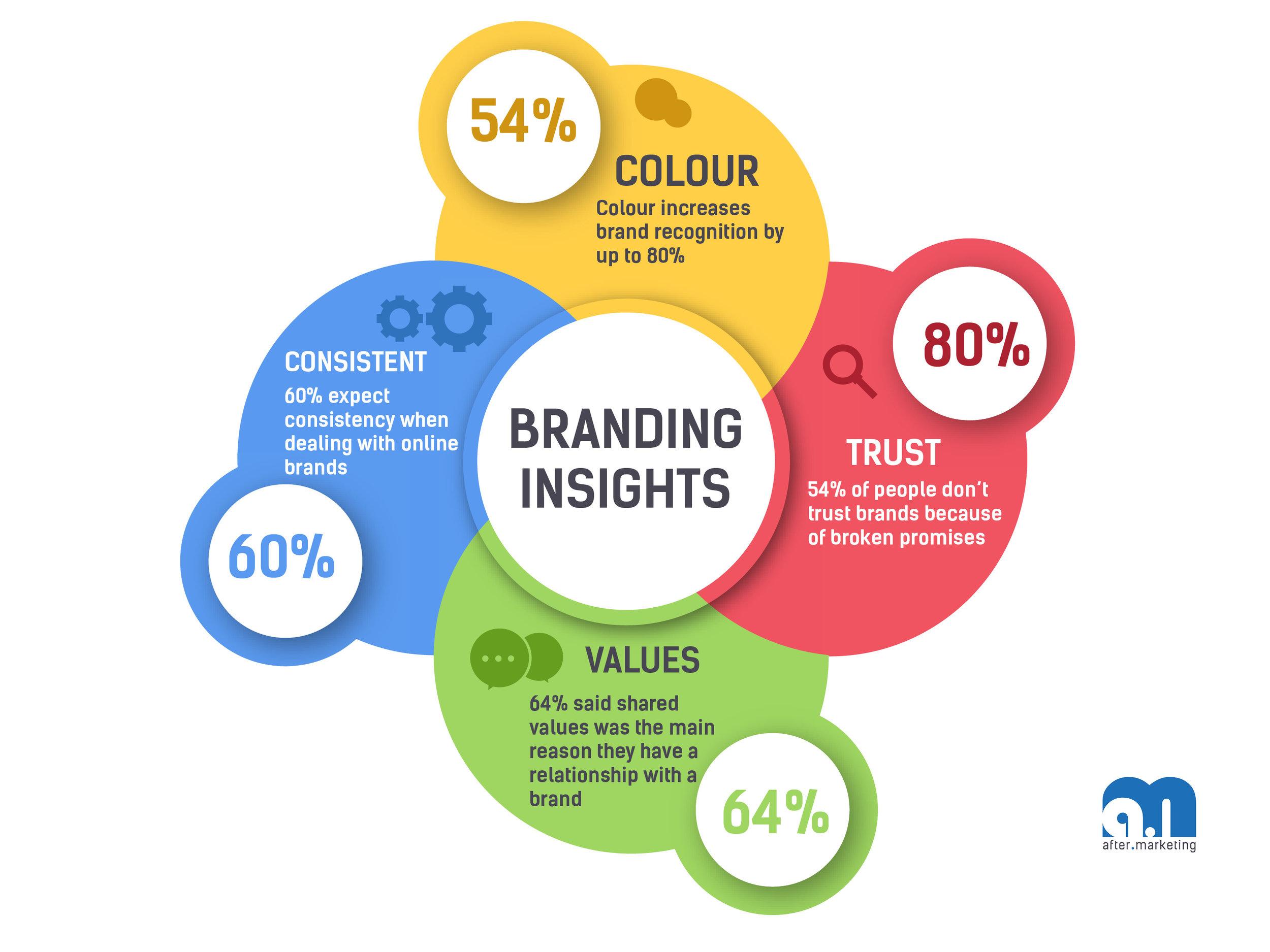 Branding-insights.jpg