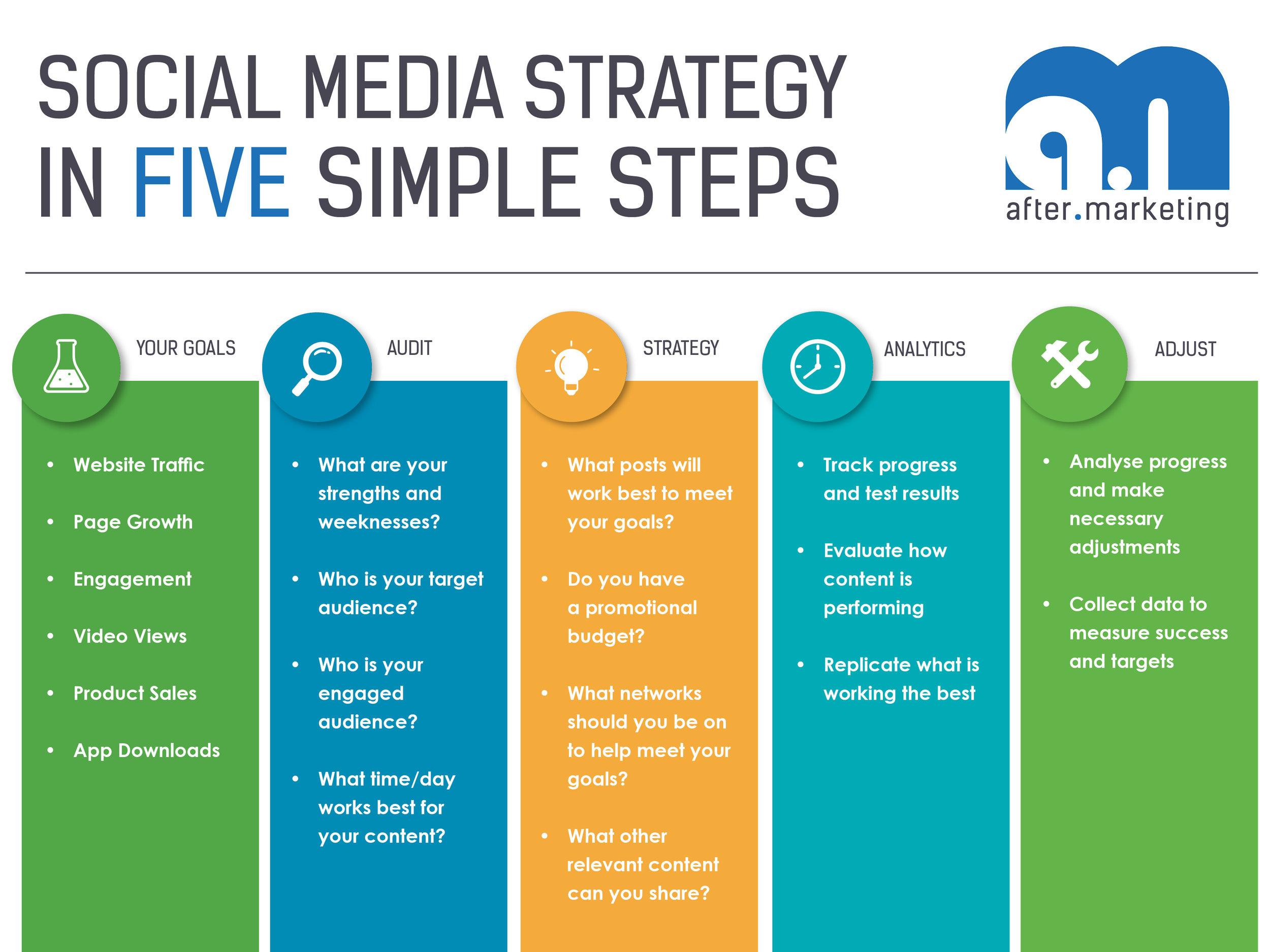 SM-Srategy-five-steps.jpg