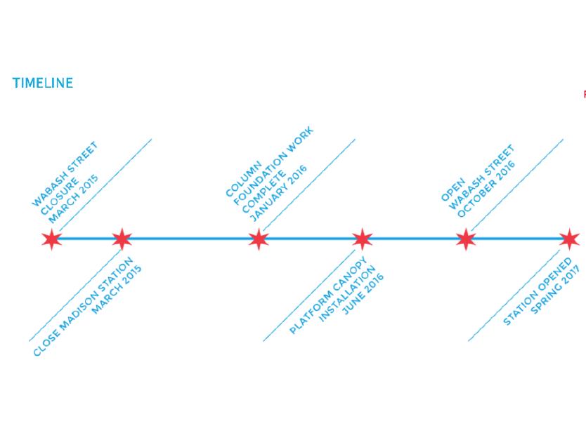 The City of Chicago - Timeline Design