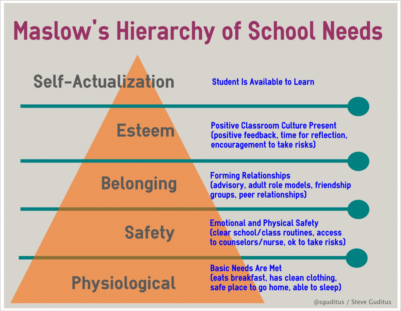 maslowss heirarchy at school.jpg