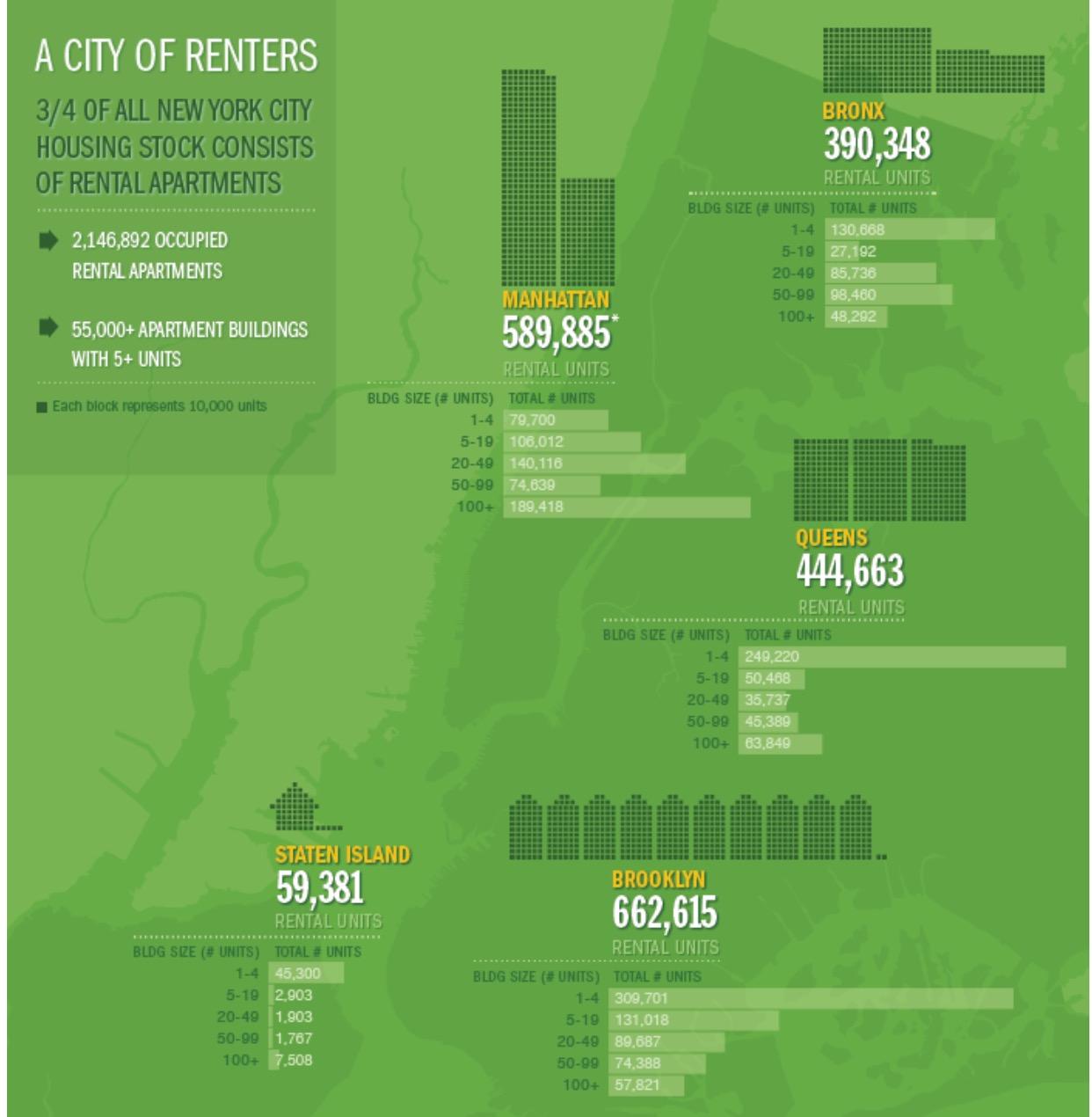 Rent Statistics Breakdown by Neighborhood