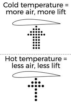 Climate change and airflights