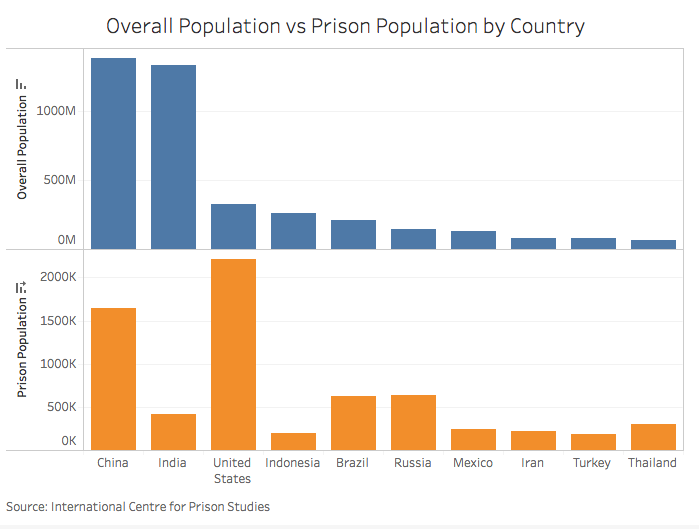 Overall Population vs Prison Population by Country