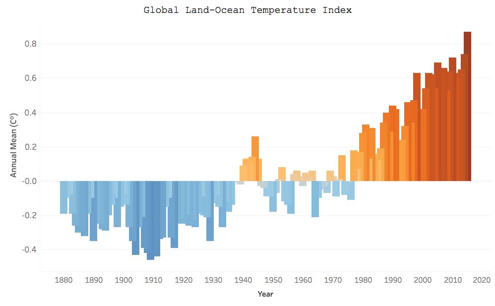 Global Land-Ocean Temperature Index