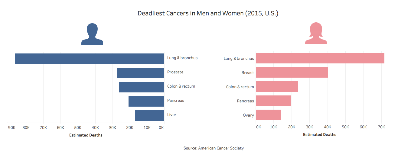 deadliest-cancers.png