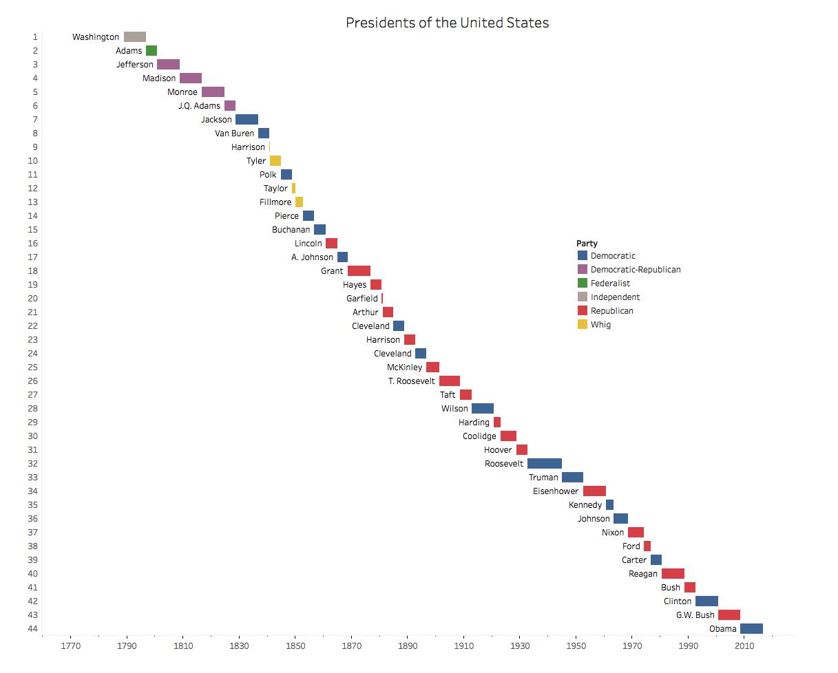 presidents-united-states