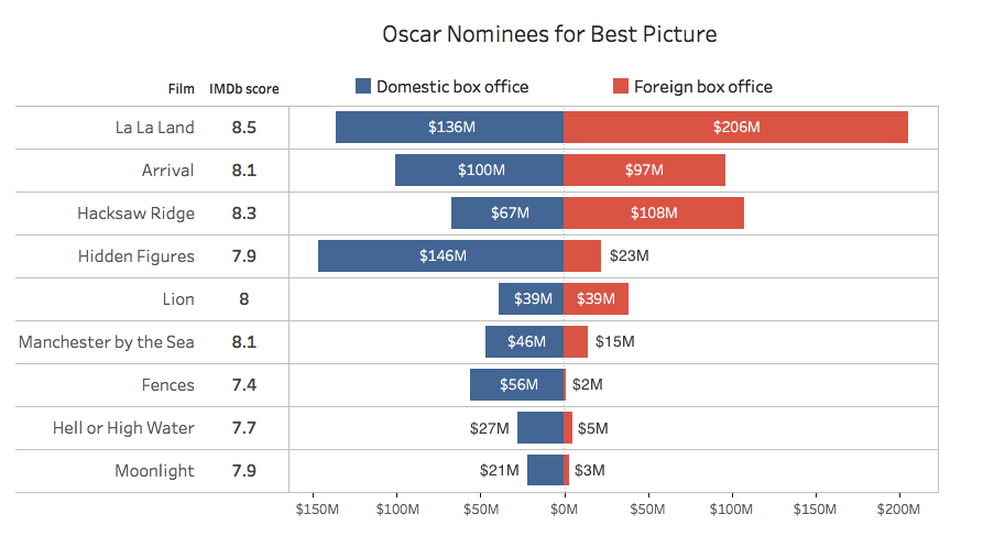 oscar-nominees-best-picture