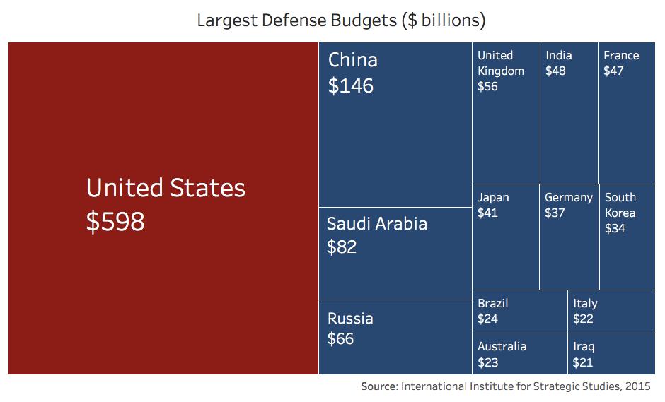 largest-defense-budgets