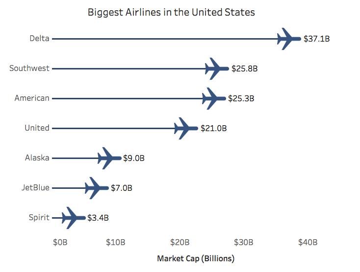 biggest-airlines