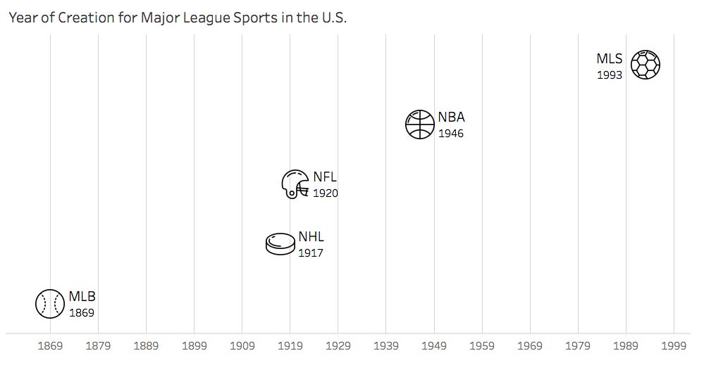 major-league-sports