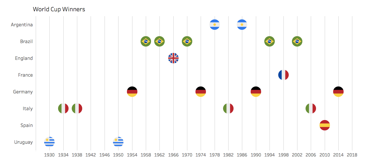 Here is every World Cup winner throughout history.
