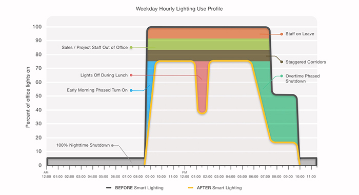 Snapshot of energy consumption before and after smart lighting