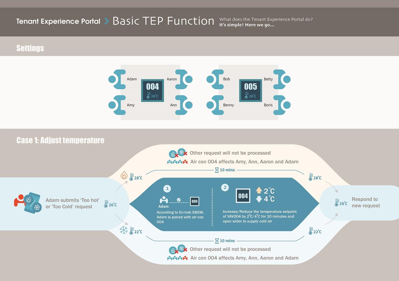 TEP-Temperature-Adjustment-Logic-1.jpg