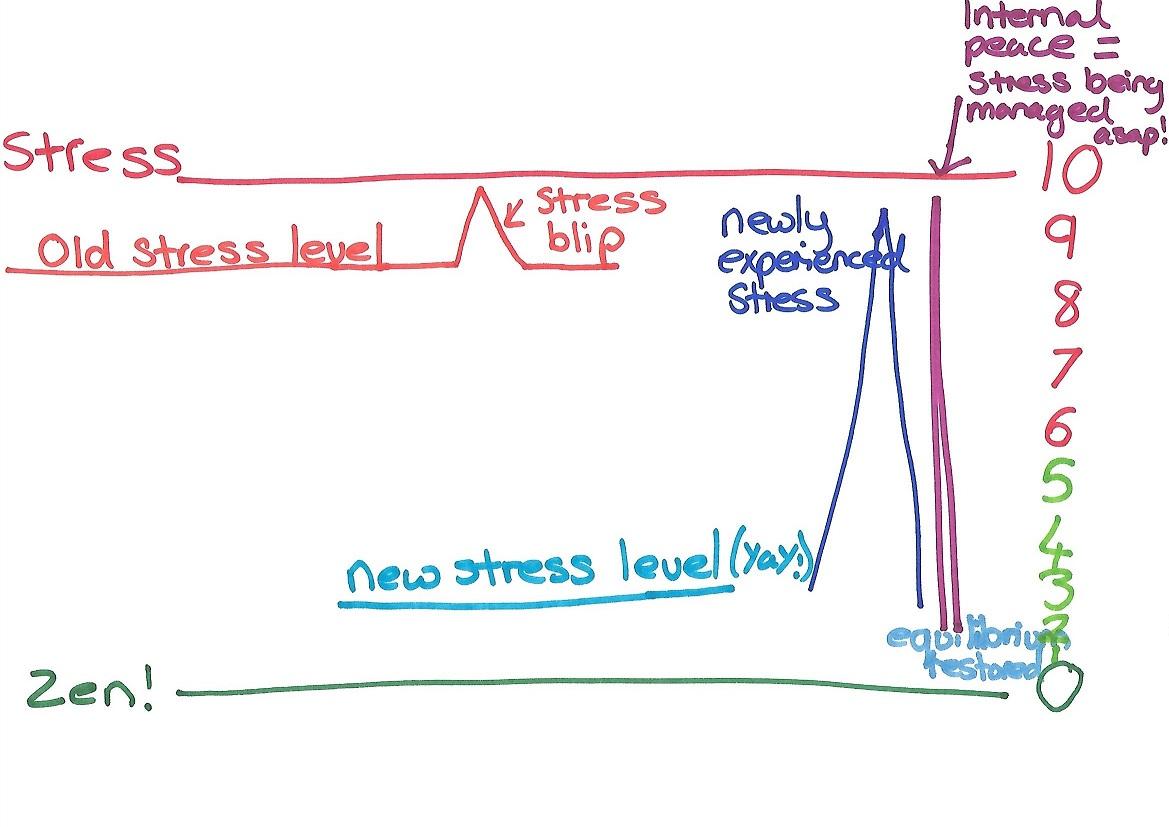 Stress graph - blog2.jpg