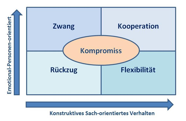.... Wo bewegen Sie sich in Ihrem Alltag, wenn es um Konfliktlösung geht ? Wo möchten Sie am liebsten sein ? ..  Where do you generally find yourself when it comes to conflict solving? Where would you like to be?  Zwang=Force  /  Rückzug=Withdrawal / Flexibilität=Flexibility /  Kooperation=Cooperation / Kompromiss=Compromise  (German is easy, right ?) ....