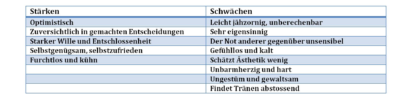 Temp Beschreibung Choleriker (2).png