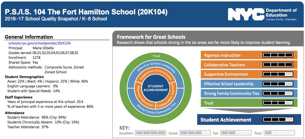 School Quality Snapshot