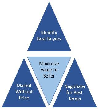 Sell Side Triangle.JPG