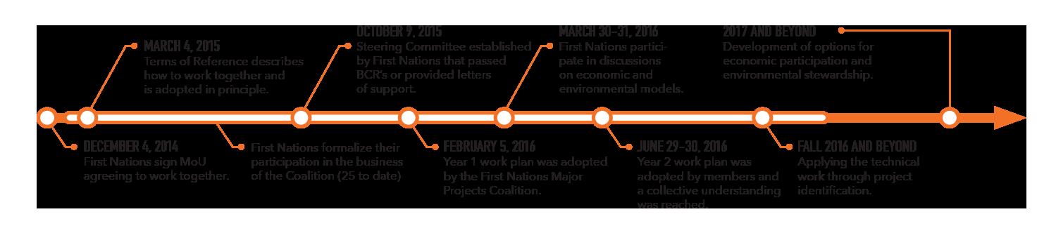 FNMPC Timeline