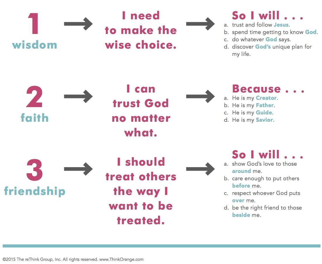 3 basic truths