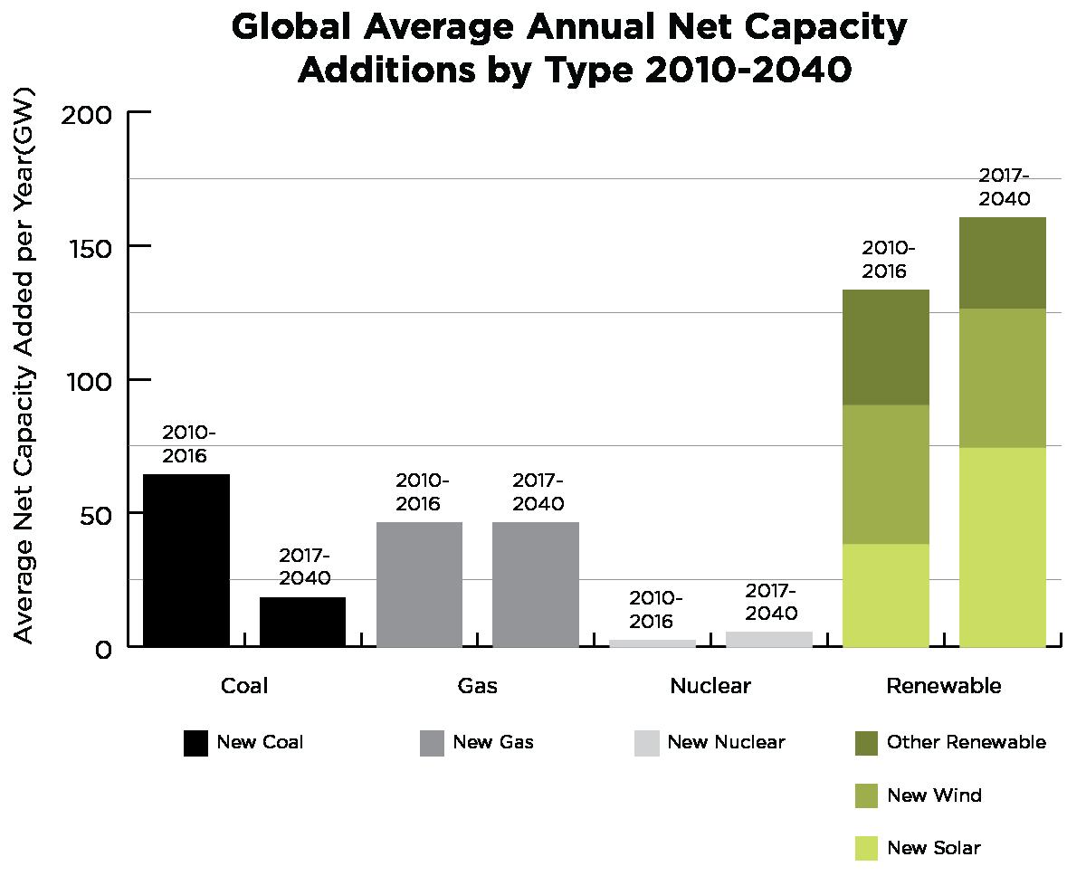 Source: International Energy Association
