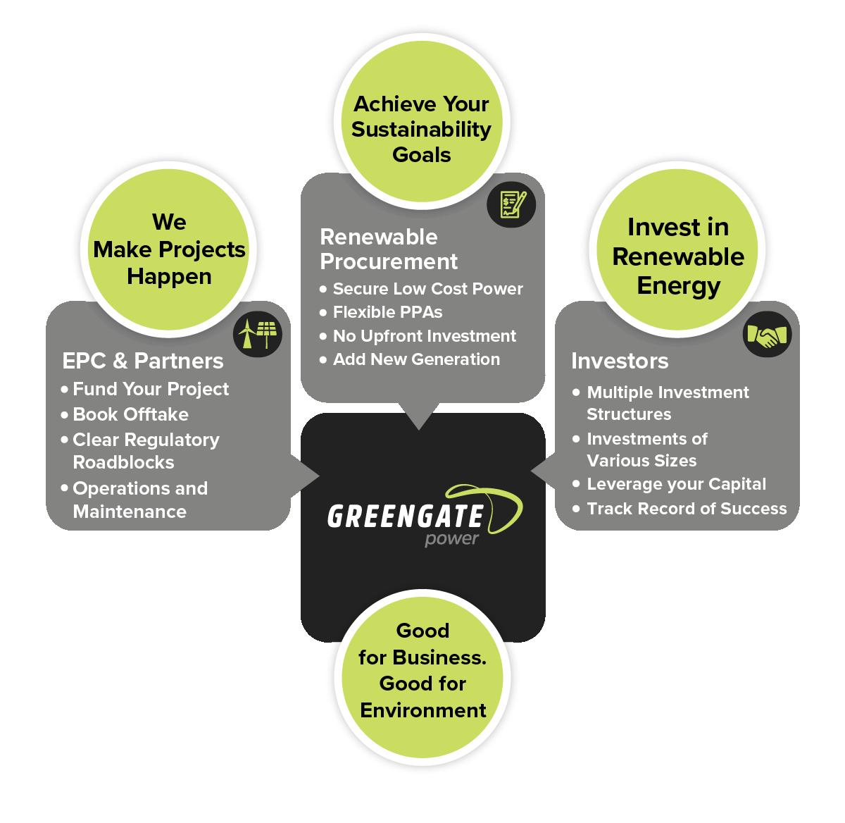 Renewable Energy Purchase Power Agreements