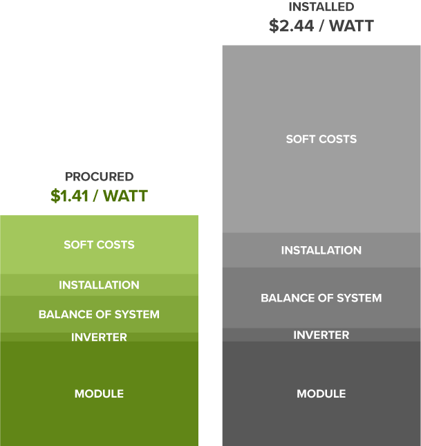 cost-breakdown-on-site-ppa-v3.png