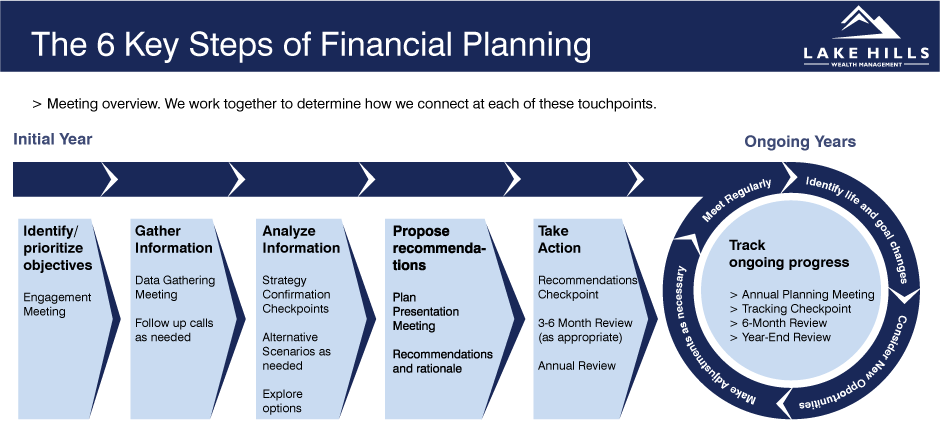 6-steps-of-financial-planning.png