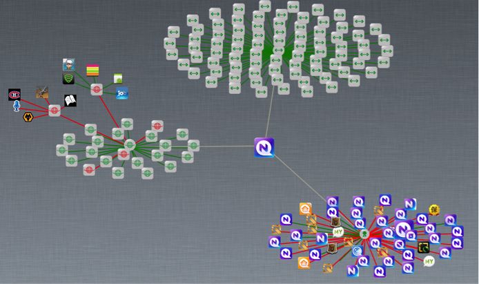 Clicking all of the nodes in AppVisualizer exposes all of an app's relationships – both safe (green) and risky (red).