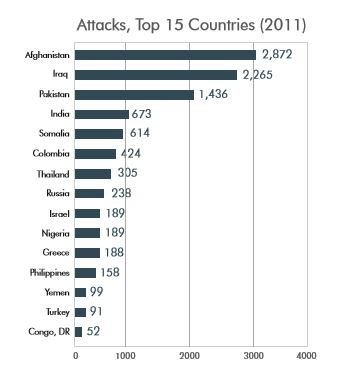 Source: National Counterterrorism Center, 2011