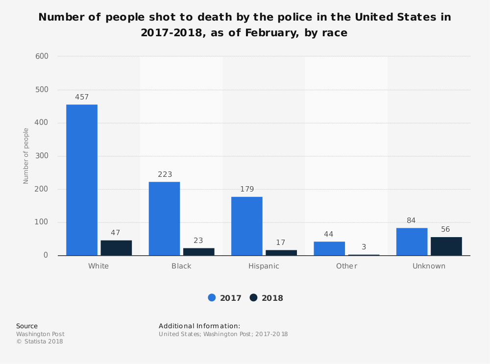 statistic_id585152_people-shot-to-death-by-us-police-2017-2018-by-race.png