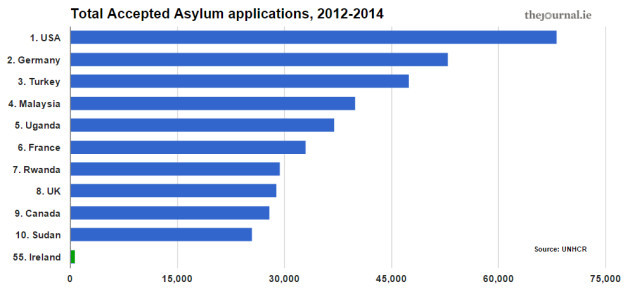 UNHCR RATE OF ACCEPTANCE.jpg