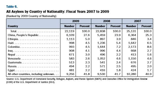 asylees by country 2007 to 2009.JPG