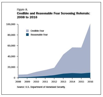 credible fear 2008 to 2016.JPG