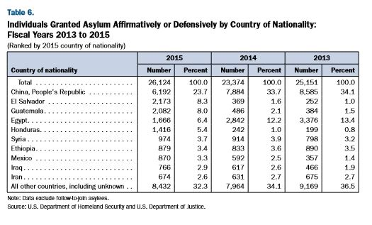 asylees by country 2013 to 2015.JPG