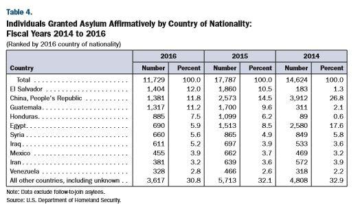 asylum granted 2016.JPG