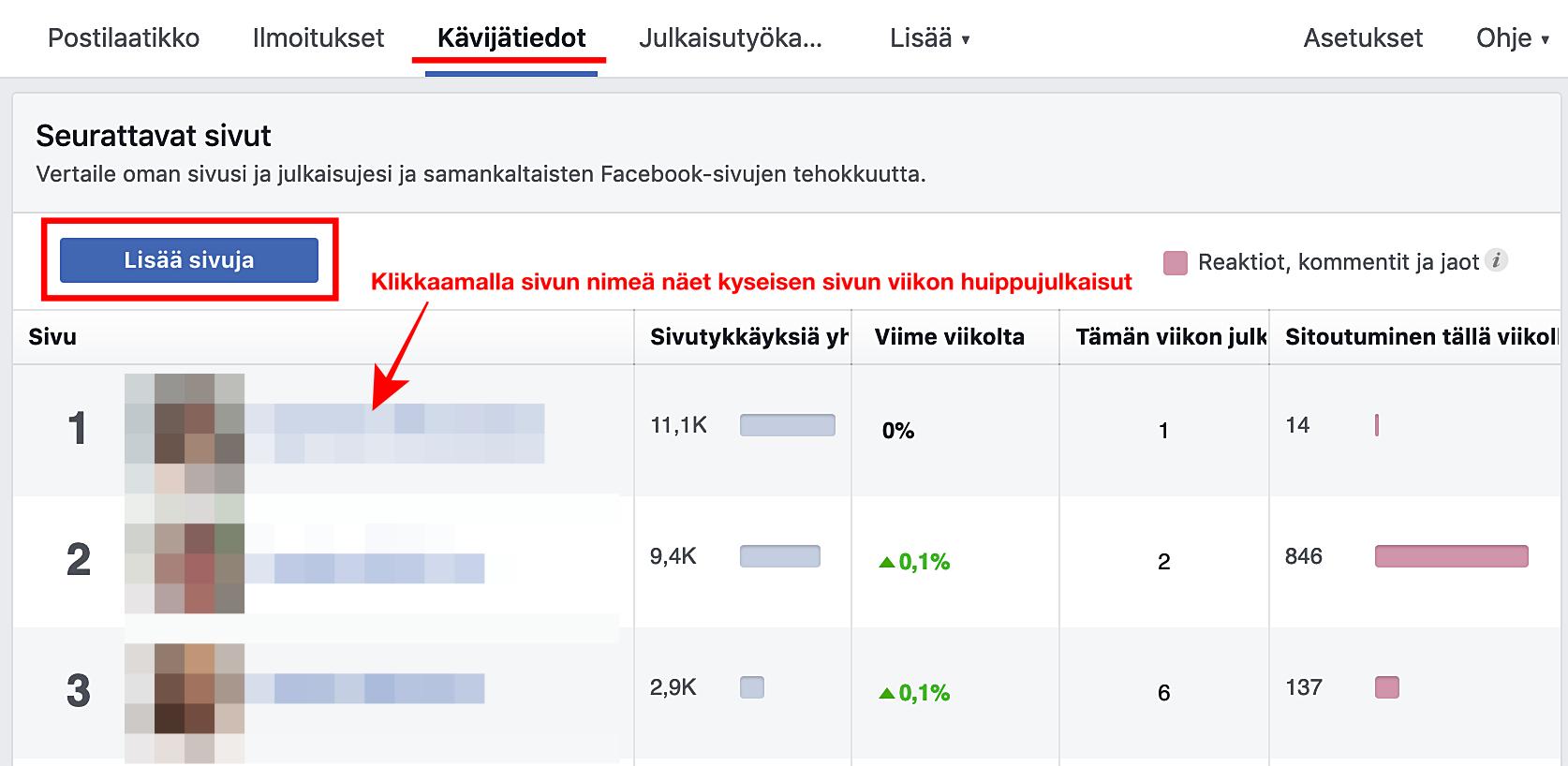 Kävijätiedot -välilehdelle voit asettaa muiden Facebook-sivuja seurattavaksi.