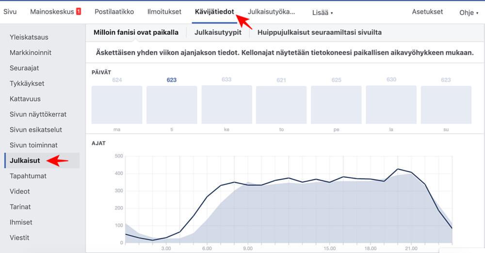 """Kävijätiedot-välilehden """"Julkaisut""""-kohdasta saat tietoa siitä, milloin seuraajasi ovat paikalla Facebookissa."""