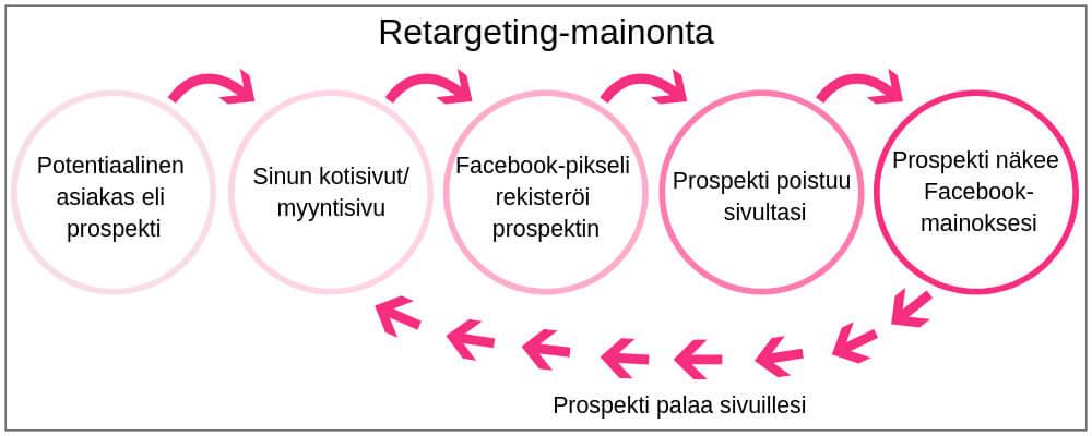 Facebook retargeting-mainonnan prosessi. Tavoitat sivuillasi vierailleen ihmisen Facebook-mainoksen avulla, jolloin prospekti päätyy palaamaan takaisin sivuillesi.