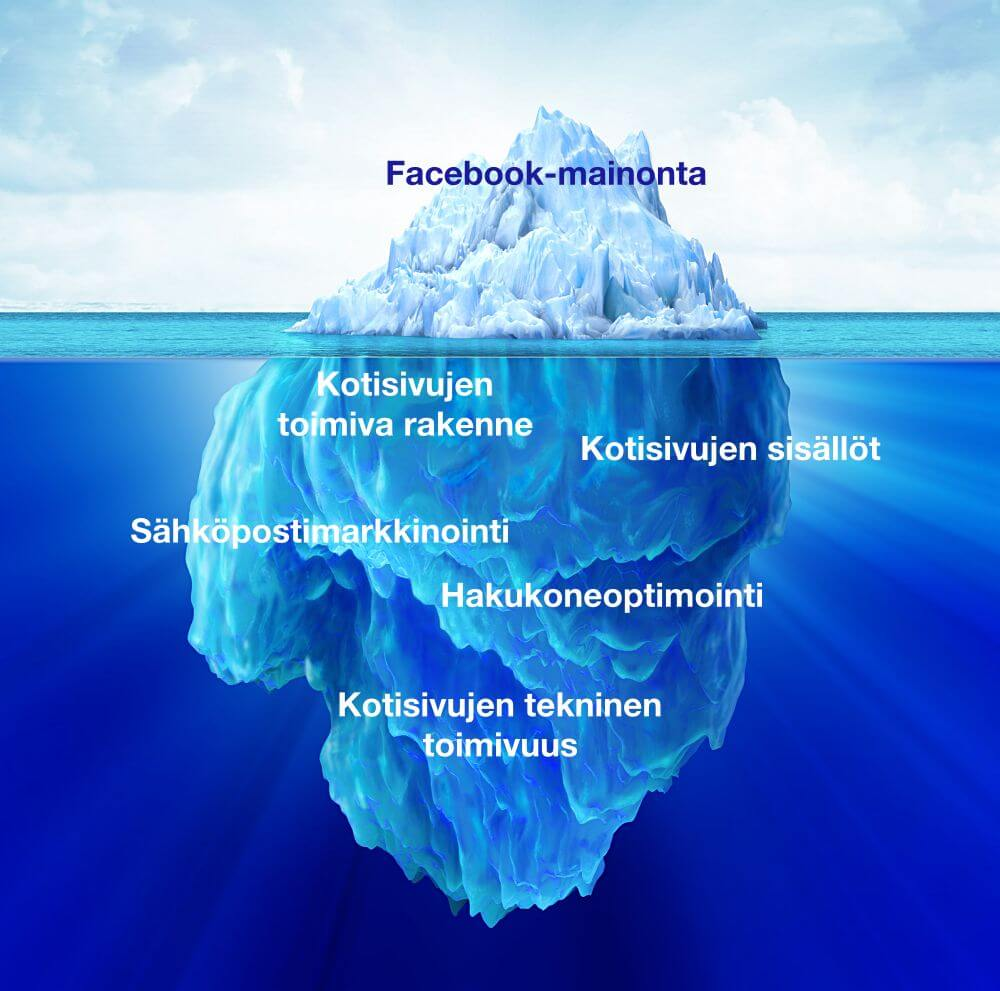 Facebook-mainonta on vain jäävuoren huippu ja vaatii toimiakseen monen muun tärkeän palasen asettamista paikoilleen.