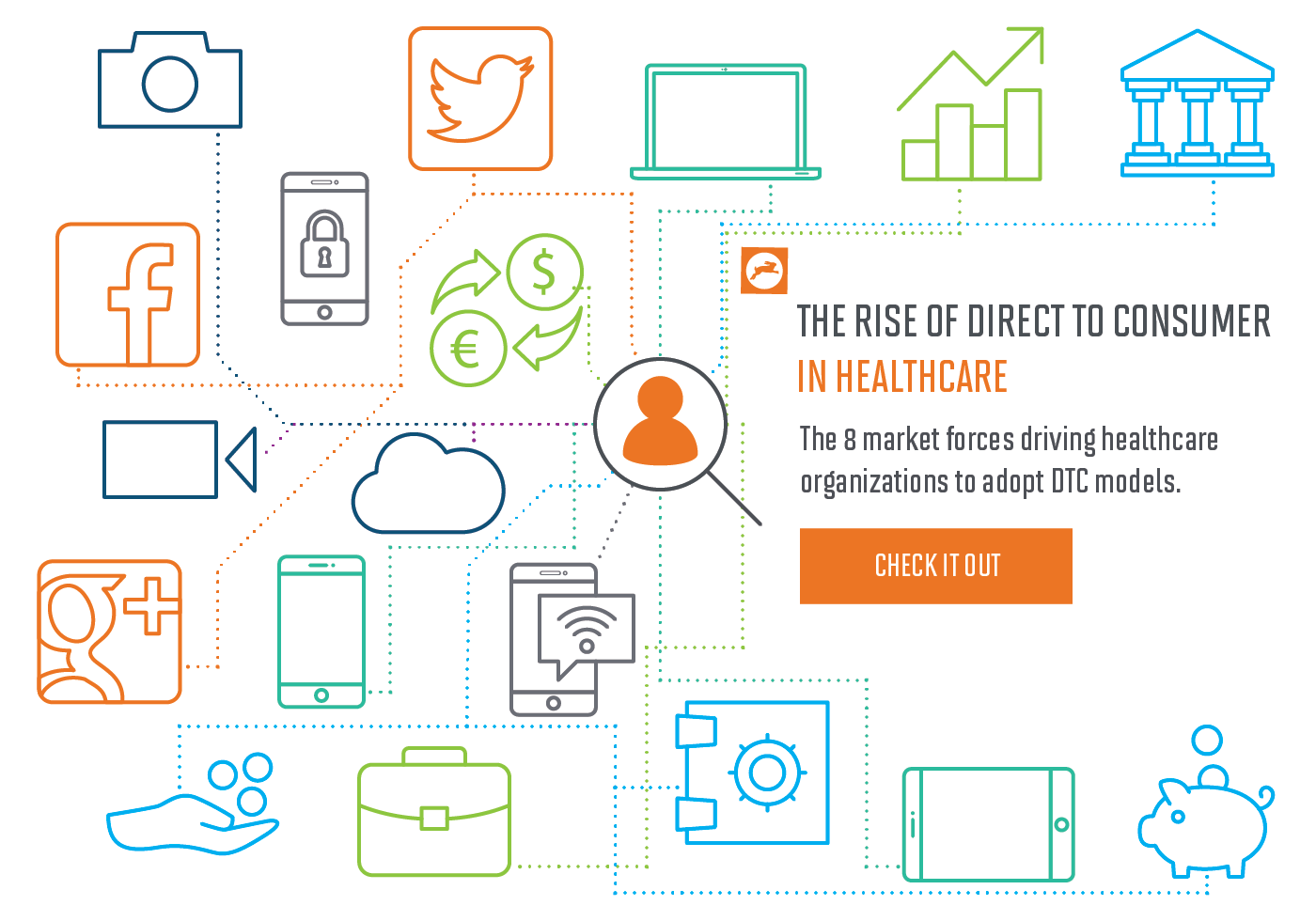 Market Forces Influencing the Growth of the Direct-to