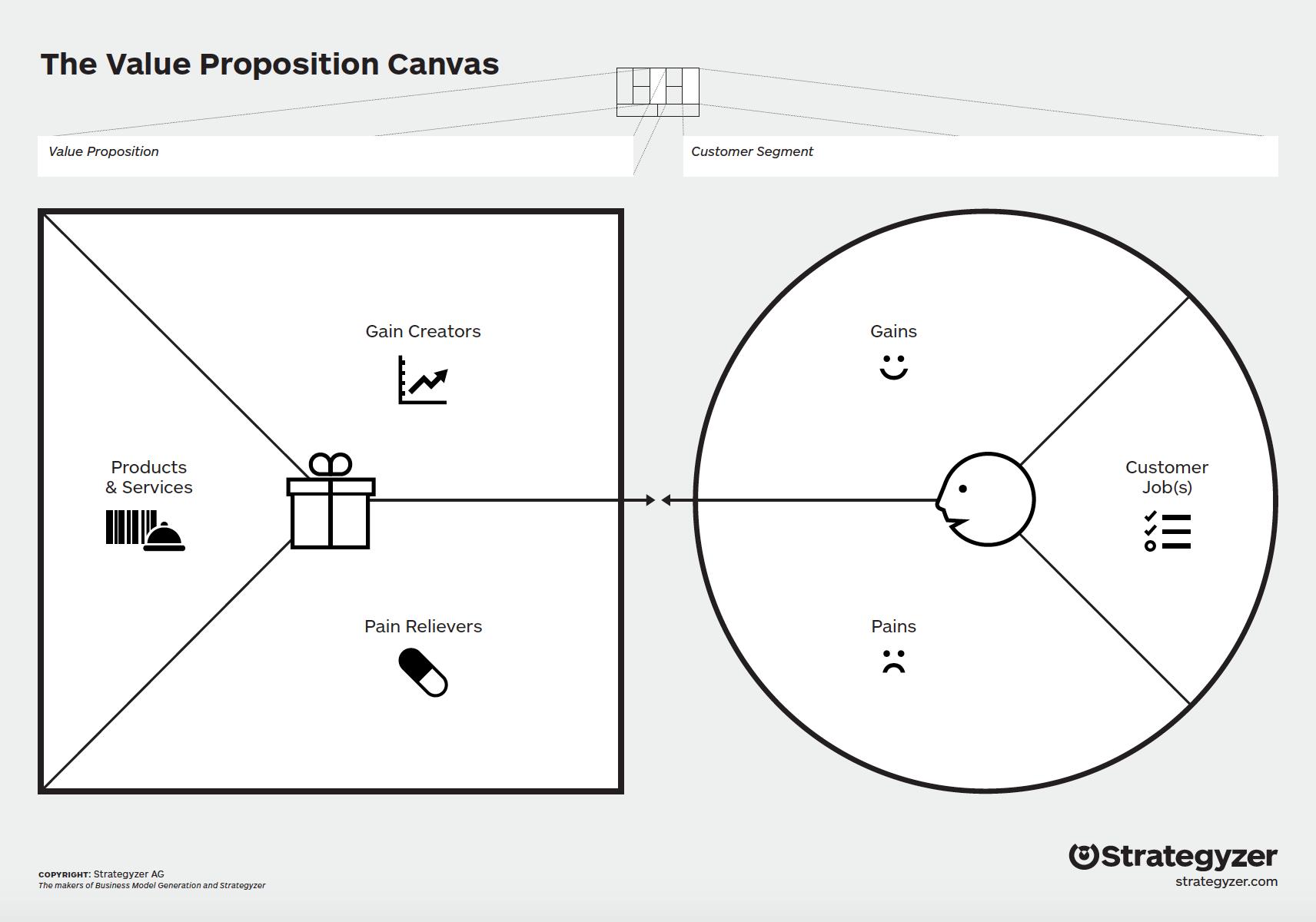 Download the Value Proposition Canvas Worksheet