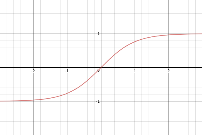 Tanh(x), a sigmoid function